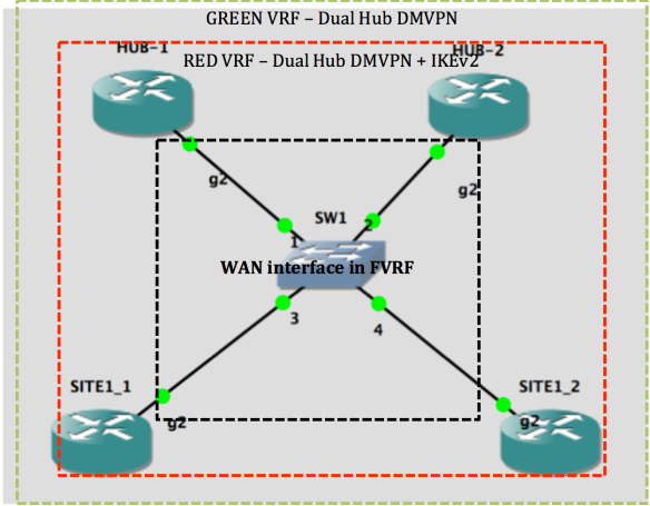 dmvpn_diagram
