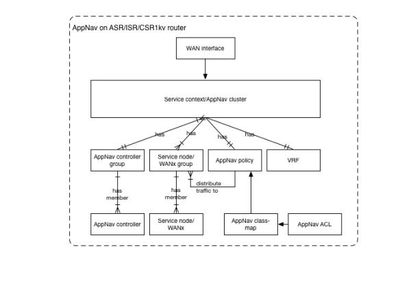 AppNav_Cluster