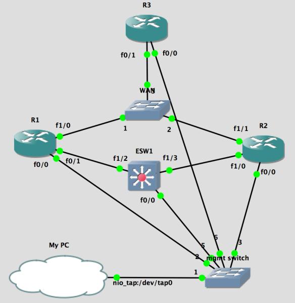 GNS3_HSRP.png