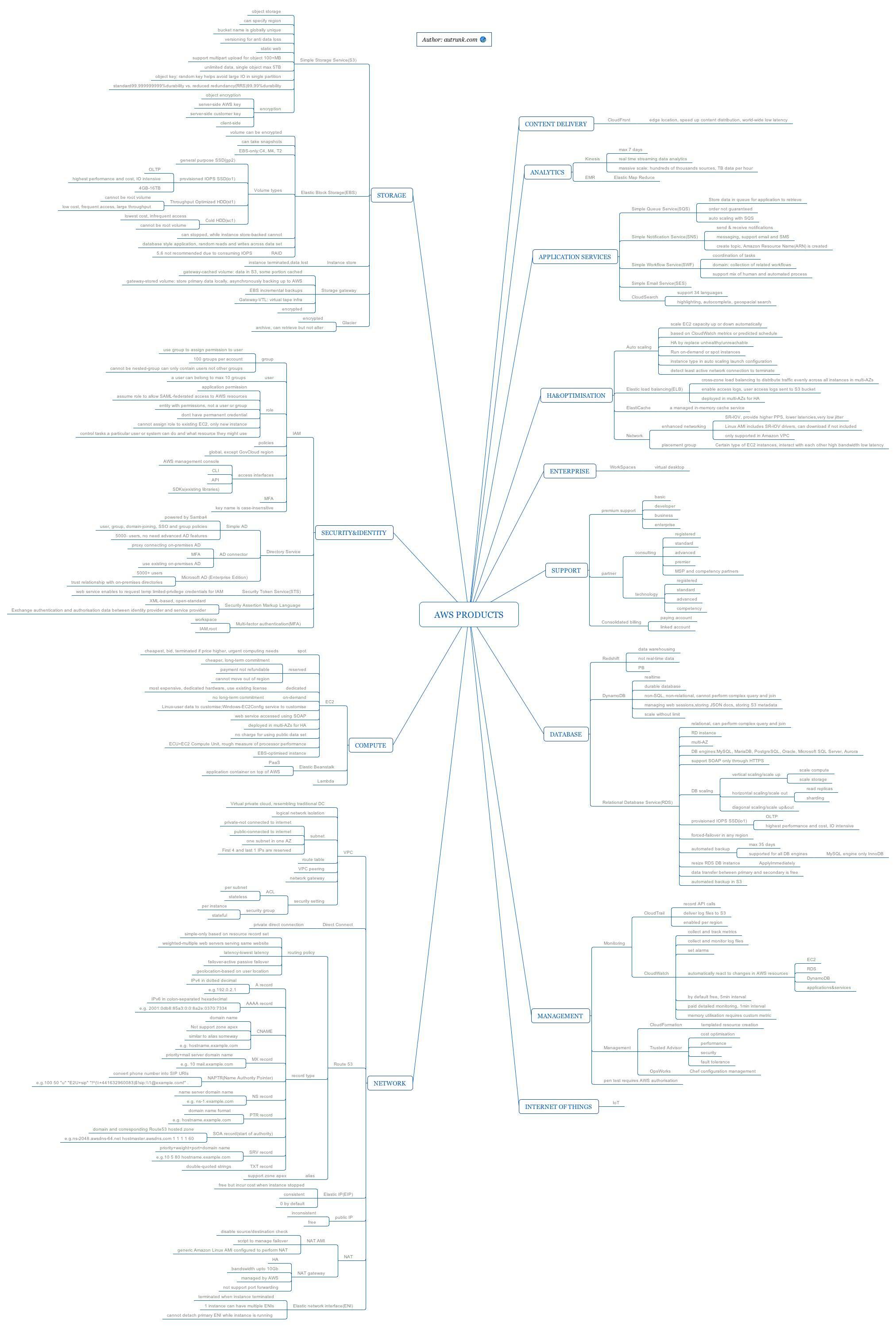 aws exam preparation  product mindmap