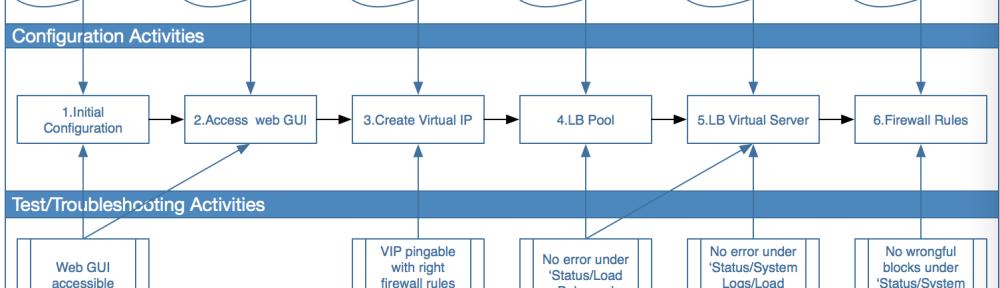 Use pfSense to Load Balance Web Servers (2) | AUTRUNK