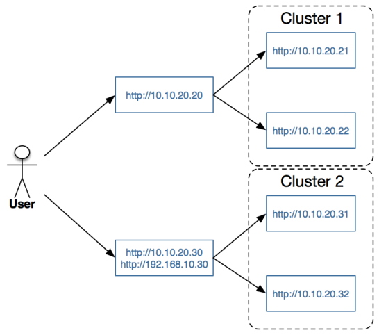Use pfSense to Load Balance Web Servers (1) | AUTRUNK