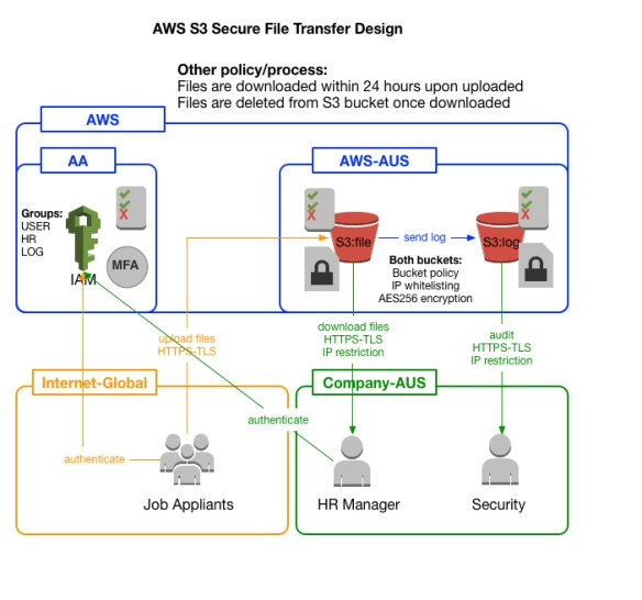 S3_SecureTransfer_Design.jpg